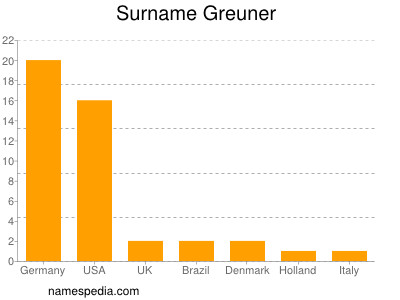 Surname Greuner