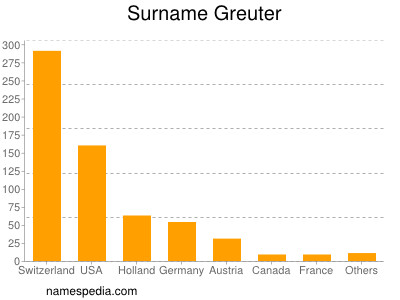 Surname Greuter