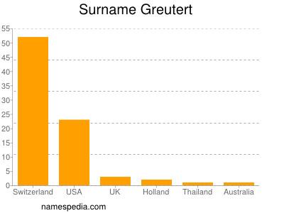 Surname Greutert