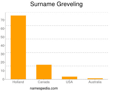 Surname Greveling