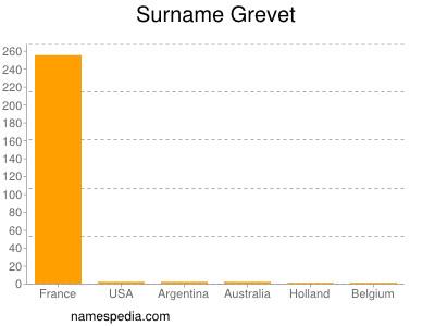Surname Grevet