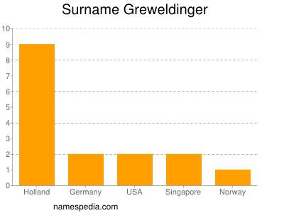 Surname Greweldinger