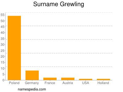 Surname Grewling