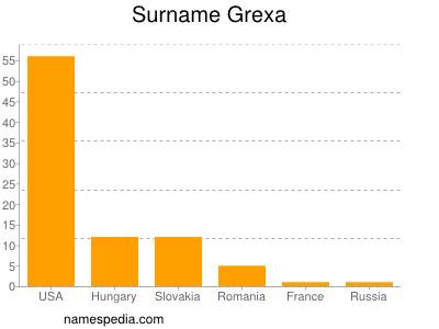 Surname Grexa