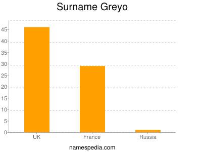 Surname Greyo