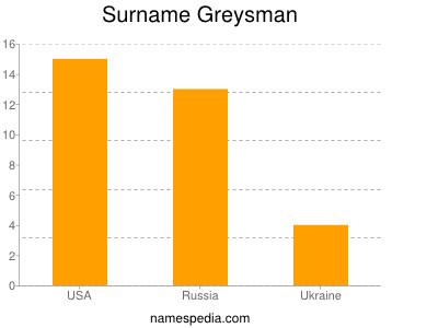 Surname Greysman