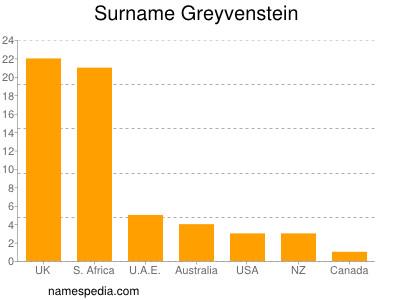 Surname Greyvenstein