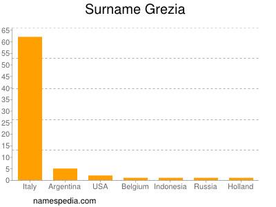 Surname Grezia