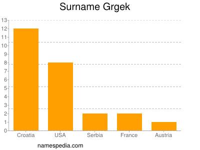 Surname Grgek