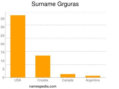 Surname Grguras