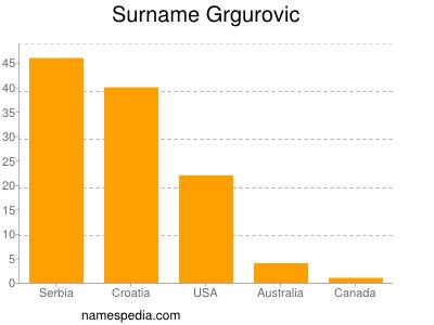 Surname Grgurovic