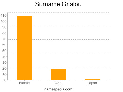 Surname Grialou