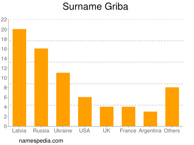 Surname Griba