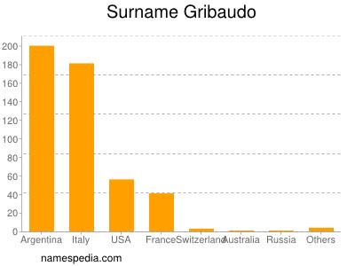 Surname Gribaudo