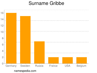 Surname Gribbe