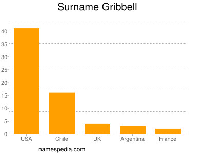 Surname Gribbell