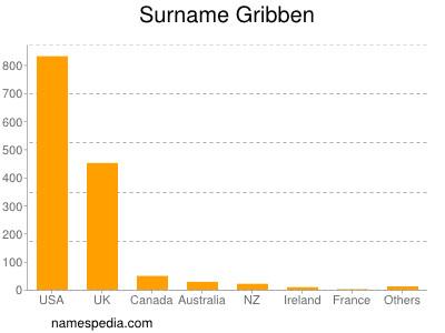 Surname Gribben