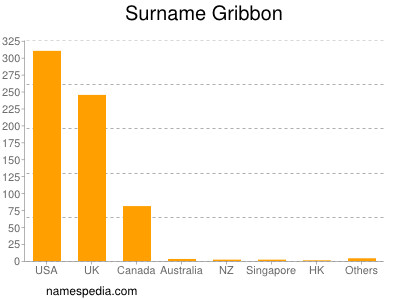 Familiennamen Gribbon