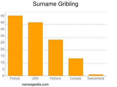 Surname Gribling