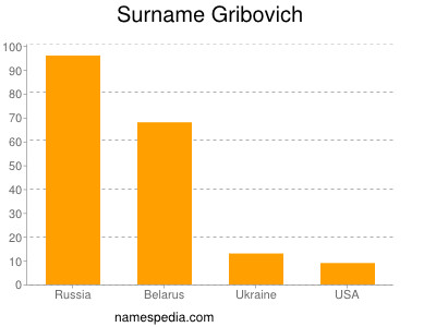 Surname Gribovich