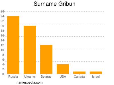 Surname Gribun