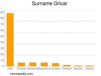 Surname Gricar