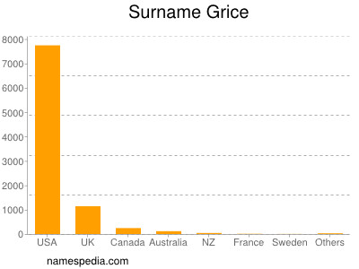 Surname Grice