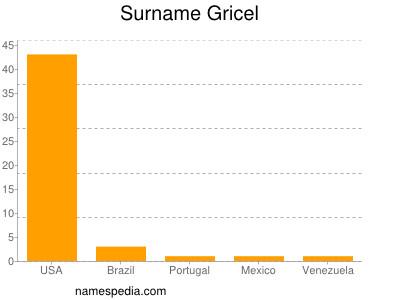 Surname Gricel