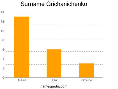 Surname Grichanichenko
