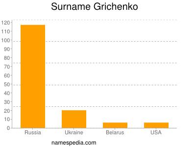 Surname Grichenko