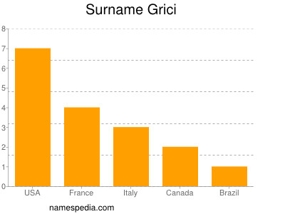 Surname Grici