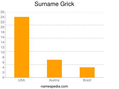 Surname Grick