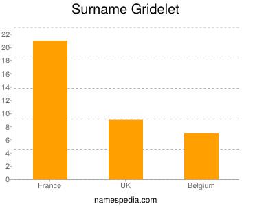 Surname Gridelet
