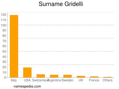 Surname Gridelli