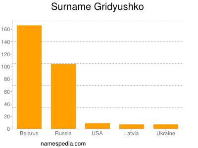 Surname Gridyushko