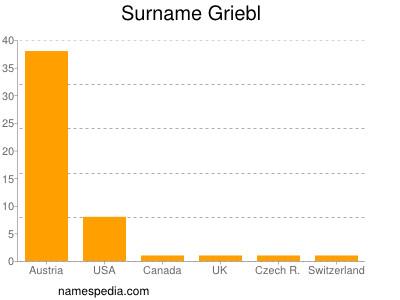 Surname Griebl