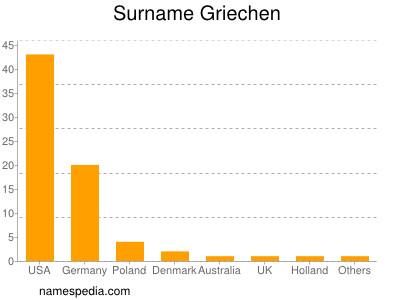 Surname Griechen