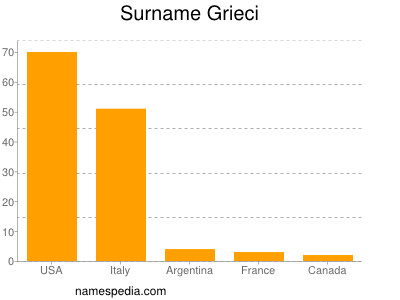 Surname Grieci
