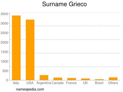Surname Grieco
