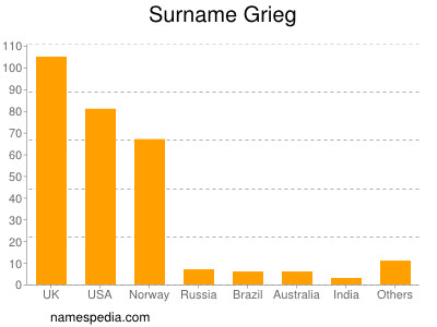 Surname Grieg
