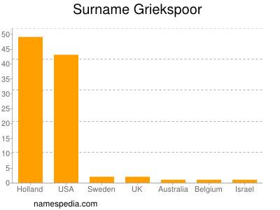 Surname Griekspoor