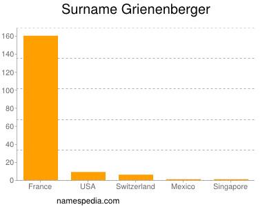 Surname Grienenberger