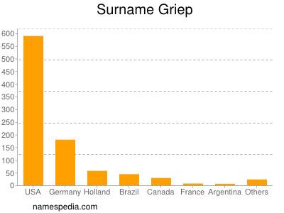 Surname Griep