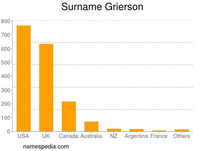 Surname Grierson