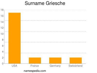 Surname Griesche