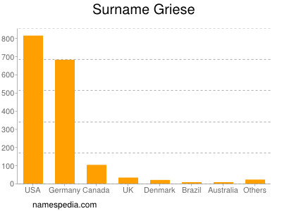 Surname Griese