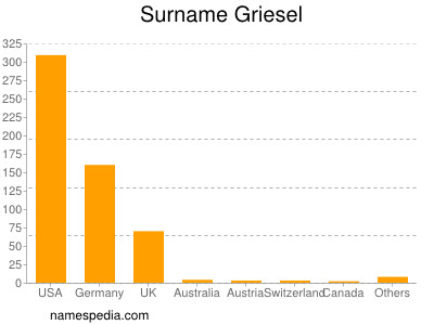 Surname Griesel