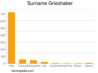 Surname Grieshaber