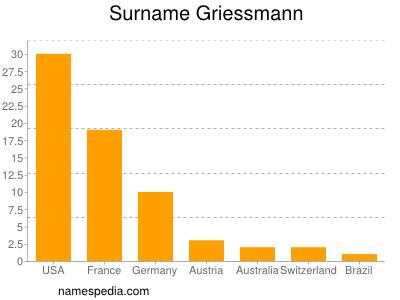 Surname Griessmann