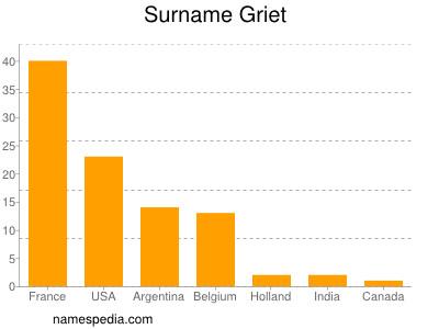 Surname Griet